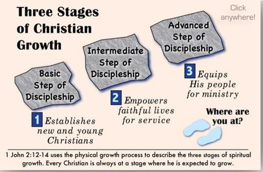 Three levels of discipleship