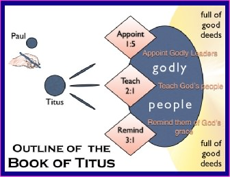 Outline diagram of Titus