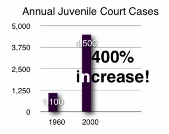 the alarming increase in juvenile crime rate Change in family structure and rates of violent juvenile delinquency  juvenile crime rates have varied over time figure 1 illustrates this variation since 1960 although rates dropped in the 1990's, they did not drop nearly as low as they were before 1970 they have remained fairly stable over the past decade  between 1975 and 1981 the.