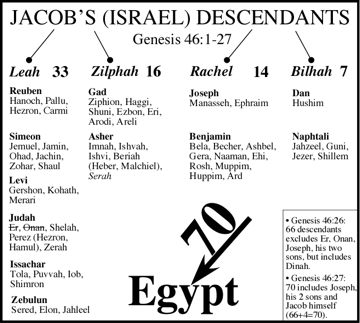 House Of Jacob Genesis 42 47 12 Joseph His Brothers The