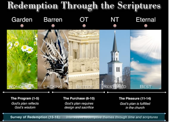 Theme picture for Redemption Through the Scriptures